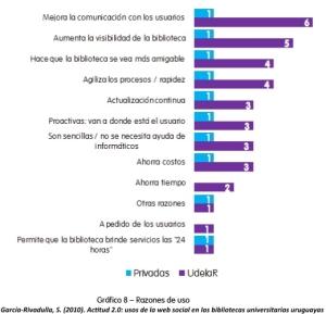 García-Rivadulla, S. (2010). Actitud 2.0: usos de la web social en las bibliotecas universitarias uruguayas